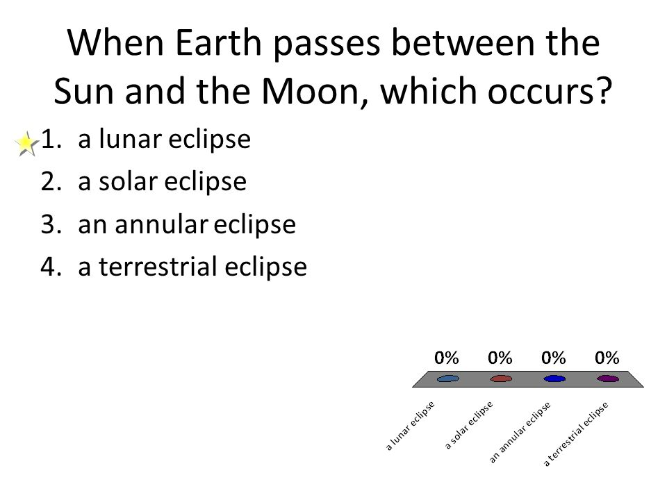 When Earth passes between the Sun and the Moon, which occurs