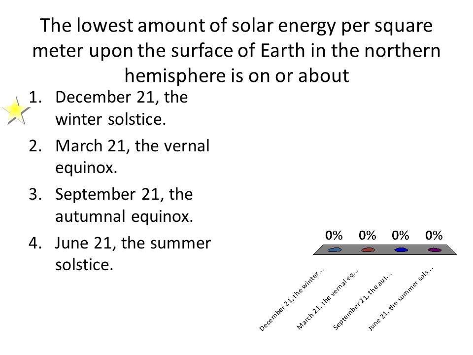 The lowest amount of solar energy per square meter upon the surface of Earth in the northern hemisphere is on or about