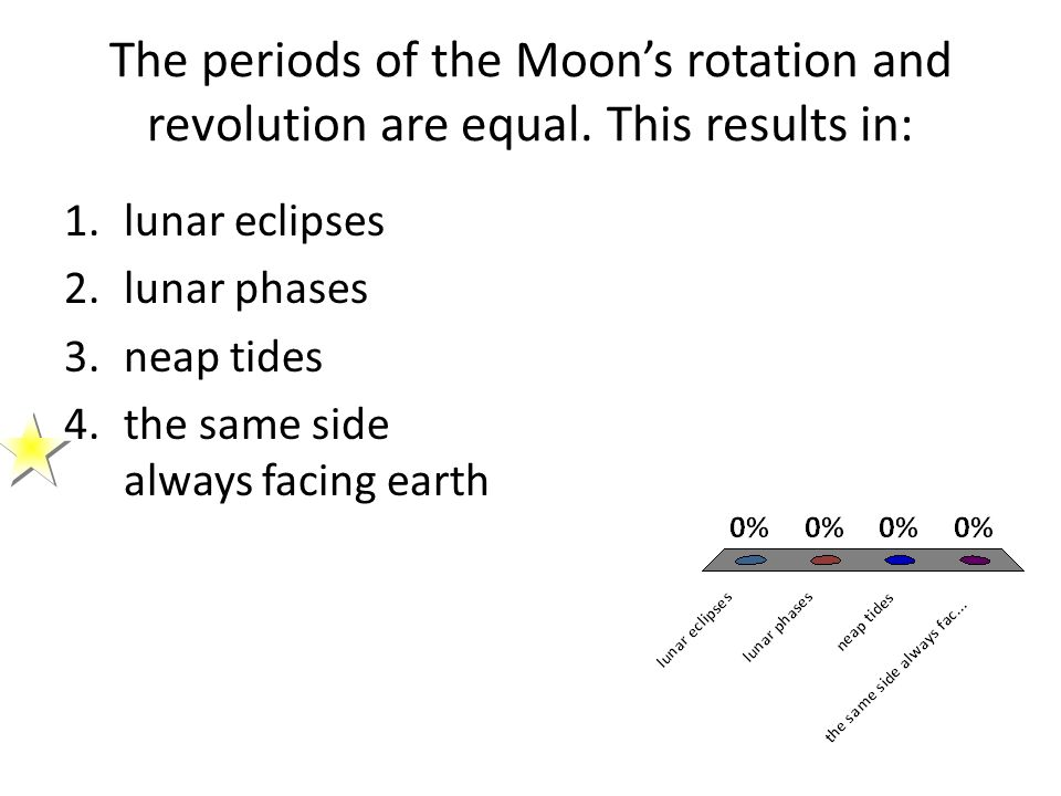 The periods of the Moon's rotation and revolution are equal