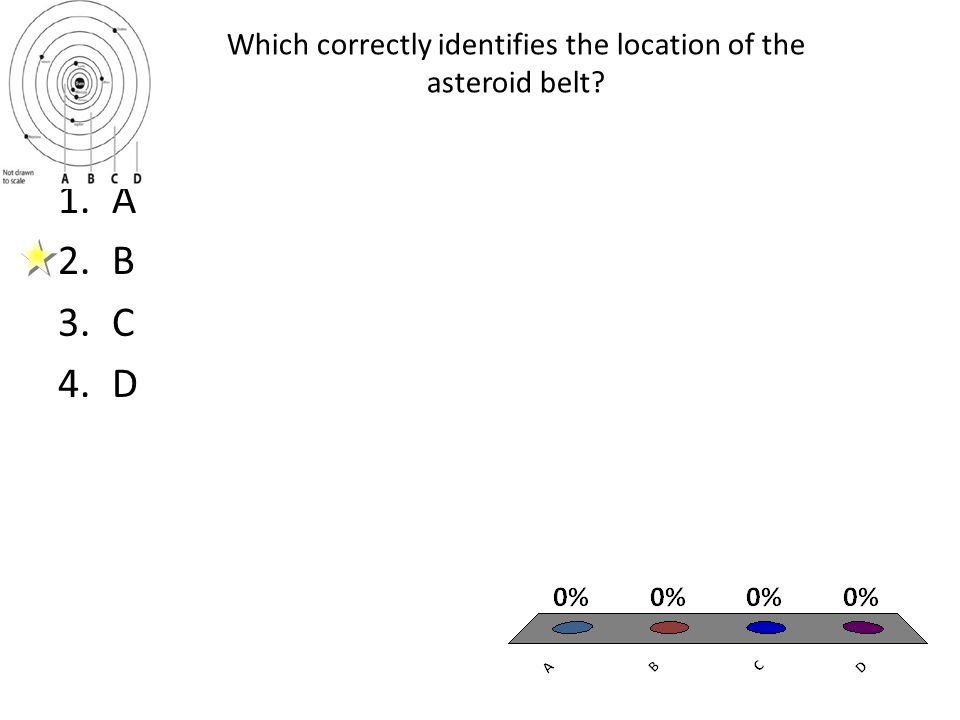 Which correctly identifies the location of the asteroid belt