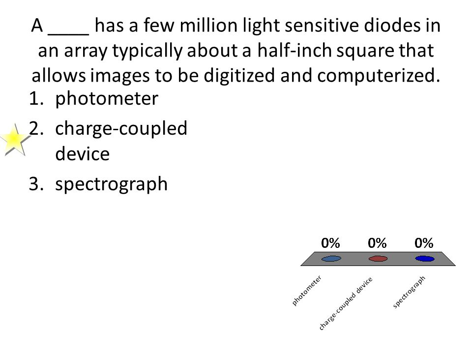 A ____ has a few million light sensitive diodes in an array typically about a half-inch square that allows images to be digitized and computerized.