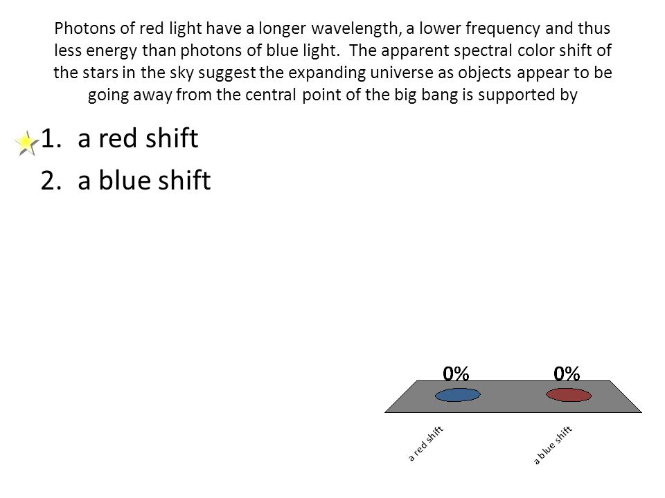 Photons of red light have a longer wavelength, a lower frequency and thus less energy than photons of blue light. The apparent spectral color shift of the stars in the sky suggest the expanding universe as objects appear to be going away from the central point of the big bang is supported by