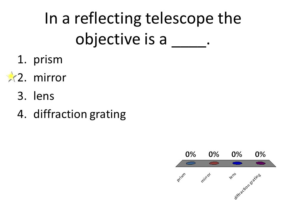 In a reflecting telescope the objective is a ____.