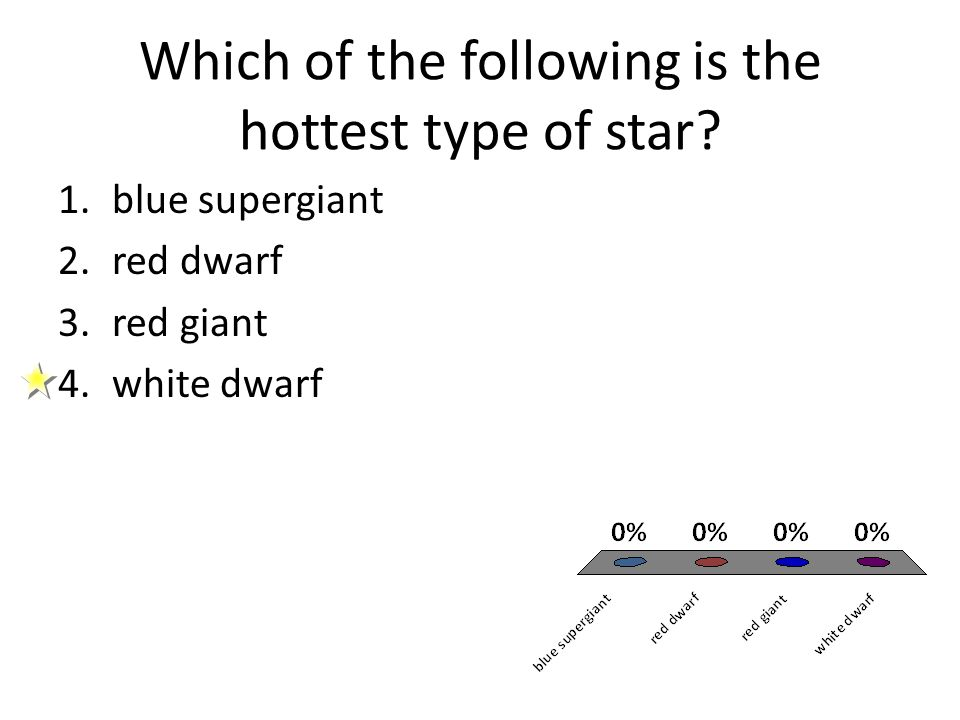 Which of the following is the hottest type of star