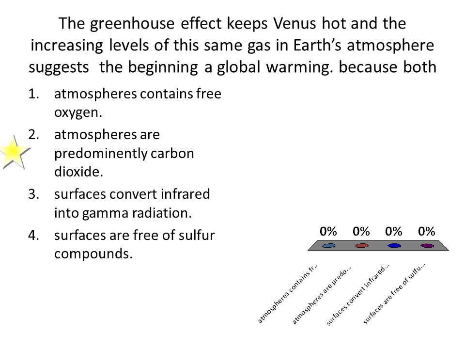 The greenhouse effect keeps Venus hot and the increasing levels of this same gas in Earth's atmosphere suggests the beginning a global warming. because both