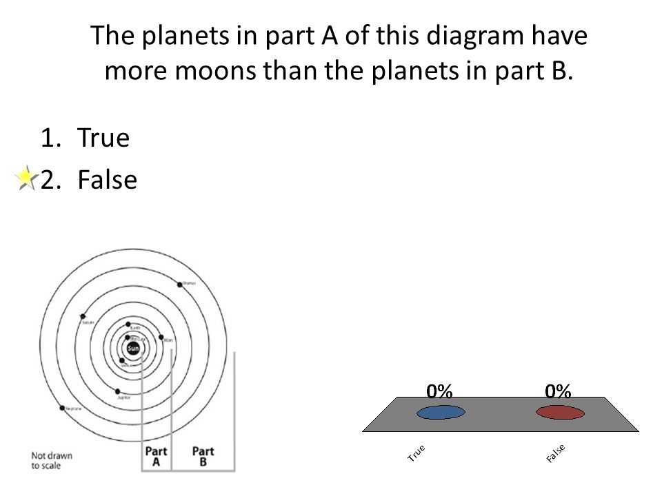 The planets in part A of this diagram have more moons than the planets in part B.
