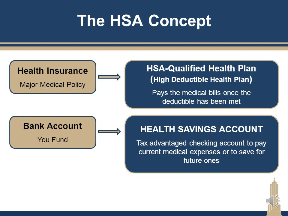 The HSA Concept Health Insurance. Major Medical Policy. HSA-Qualified Health Plan (High Deductible Health Plan)