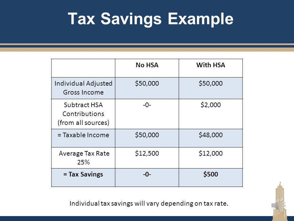 Tax Savings Example No HSA With HSA Individual Adjusted Gross Income