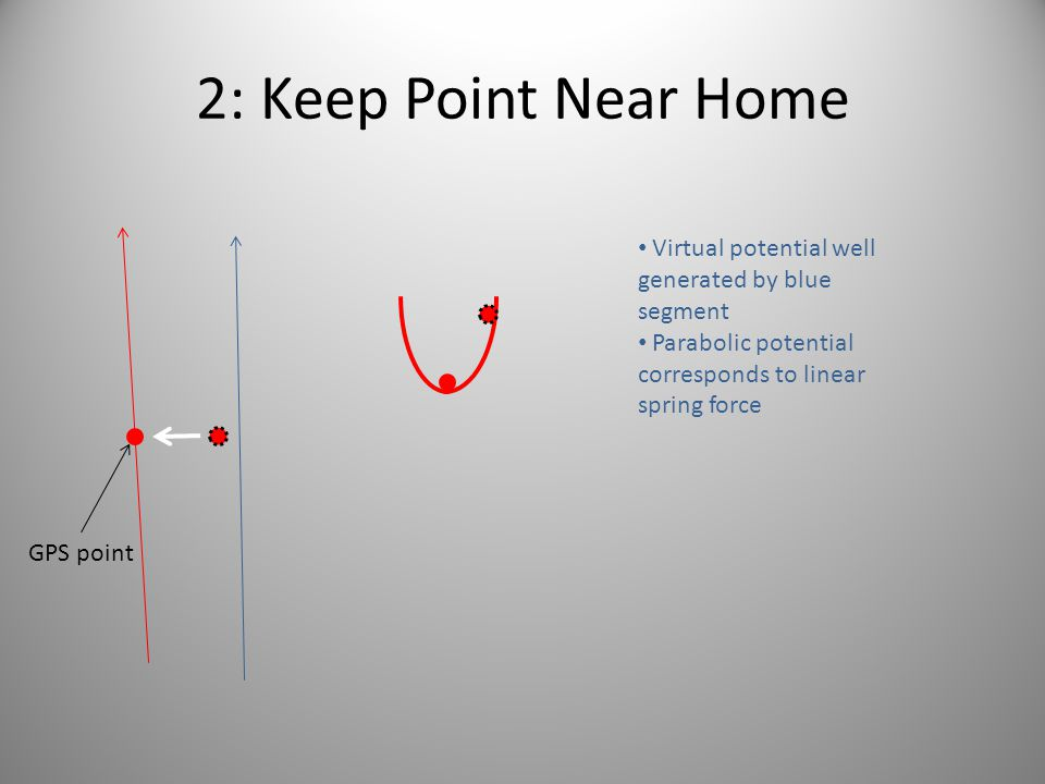 2: Keep Point Near Home Virtual potential well generated by blue segment. Parabolic potential corresponds to linear spring force.