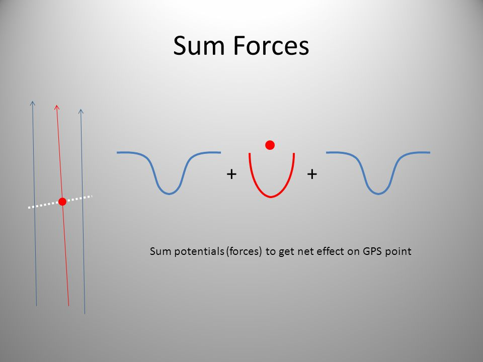 Sum Forces + + Sum potentials (forces) to get net effect on GPS point