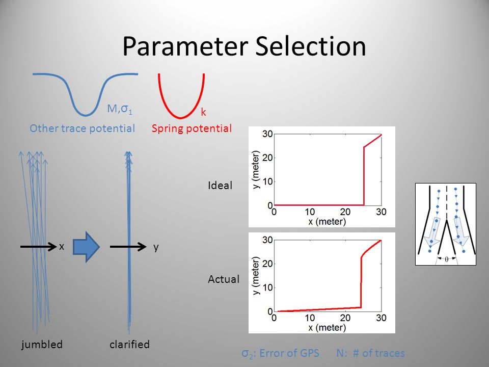 Parameter Selection M,σ1 k Other trace potential Spring potential