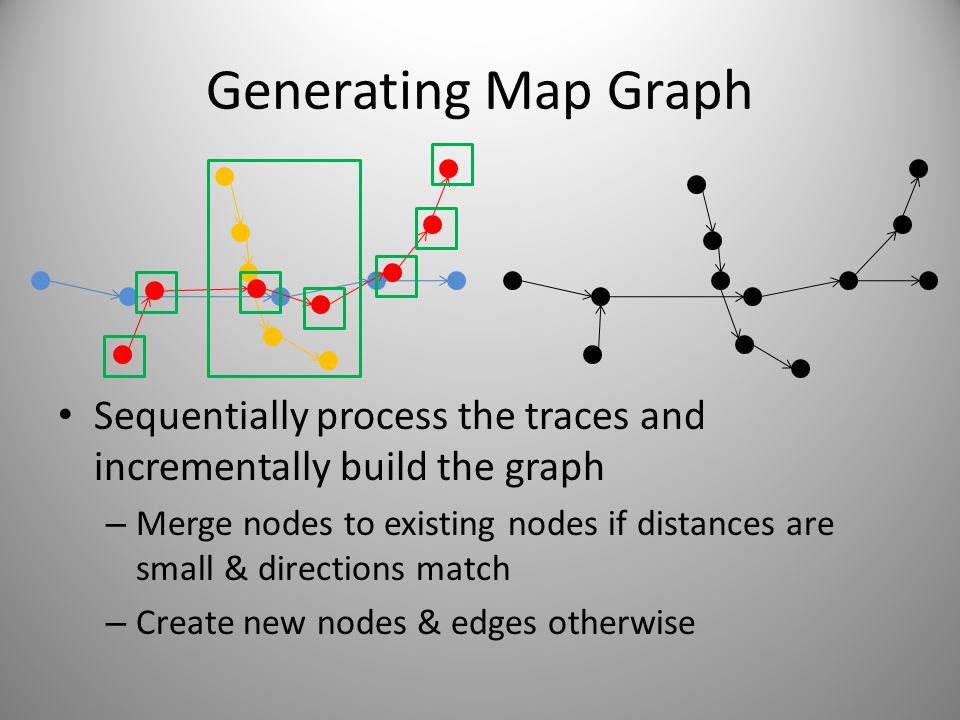 Generating Map Graph Sequentially process the traces and incrementally build the graph.