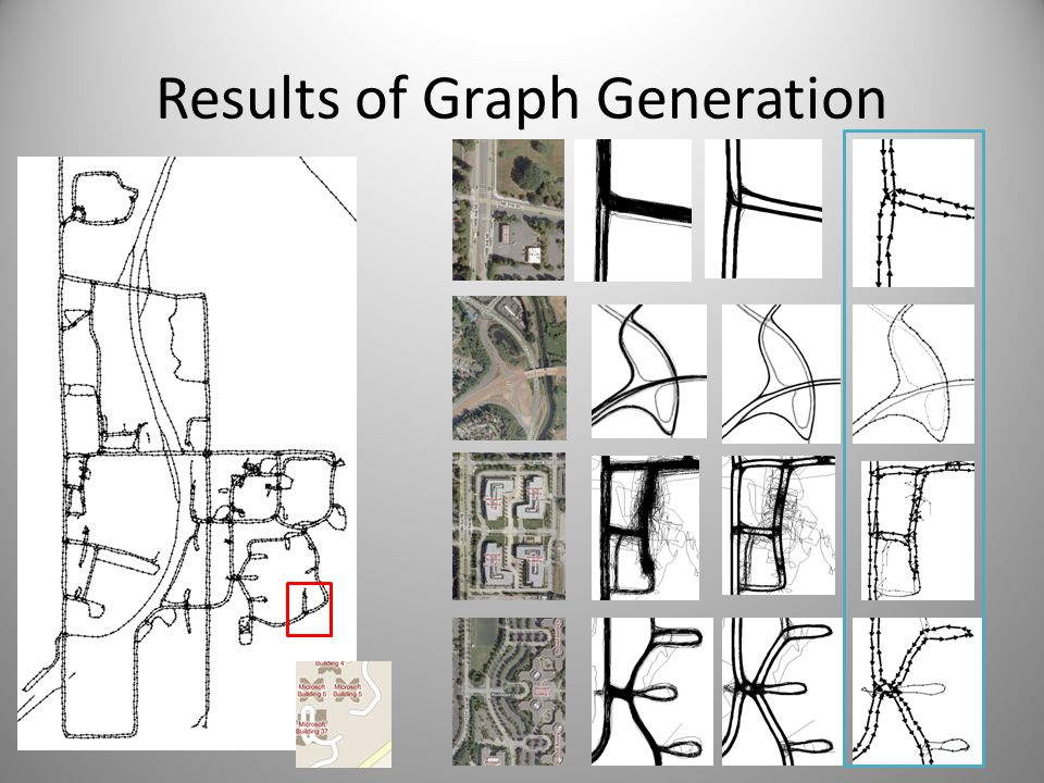 Results of Graph Generation