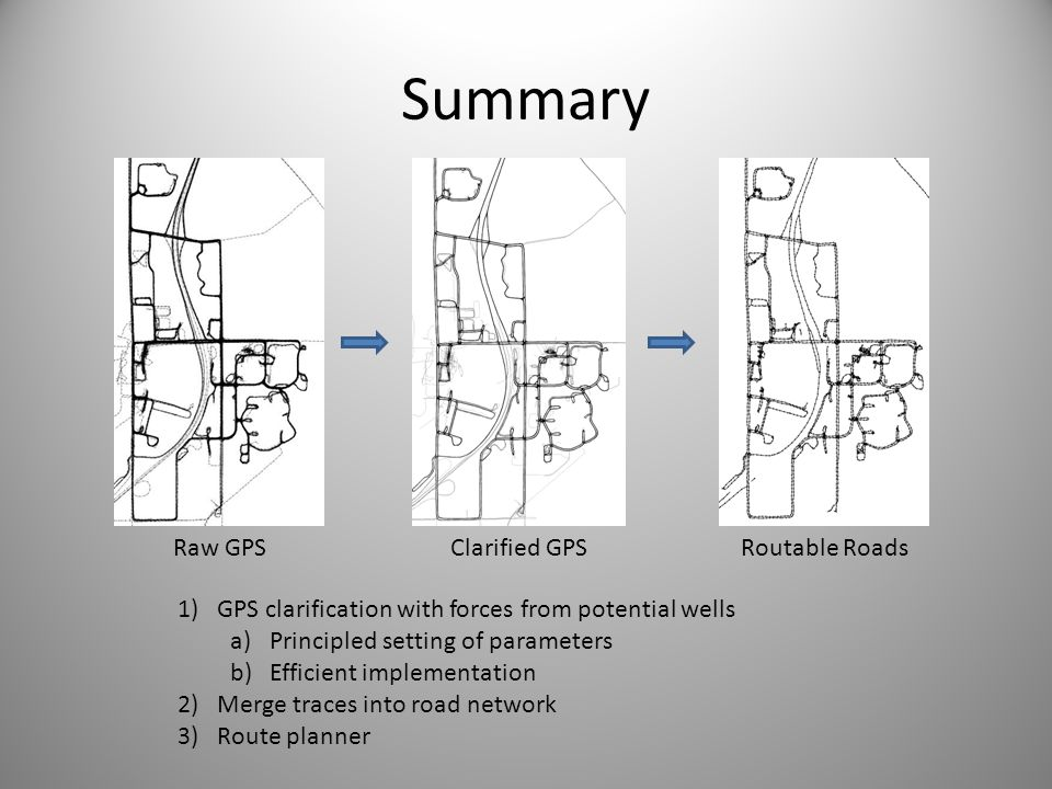 Summary Raw GPS Clarified GPS Routable Roads