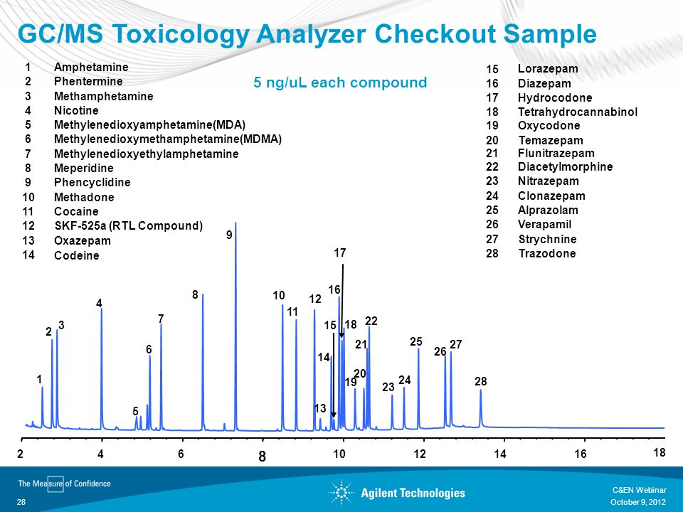 GC/MS Toxicology Analyzer Checkout Sample