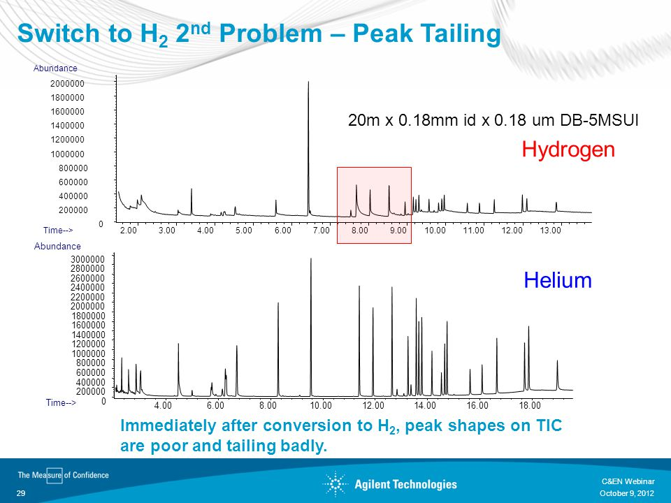 Switch to H2 2nd Problem – Peak Tailing