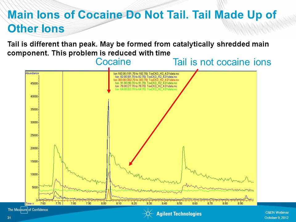 Main Ions of Cocaine Do Not Tail. Tail Made Up of Other Ions