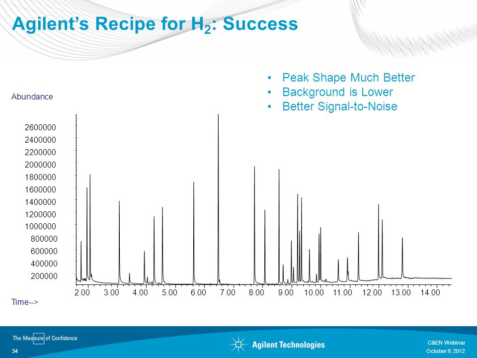 Agilent's Recipe for H2: Success