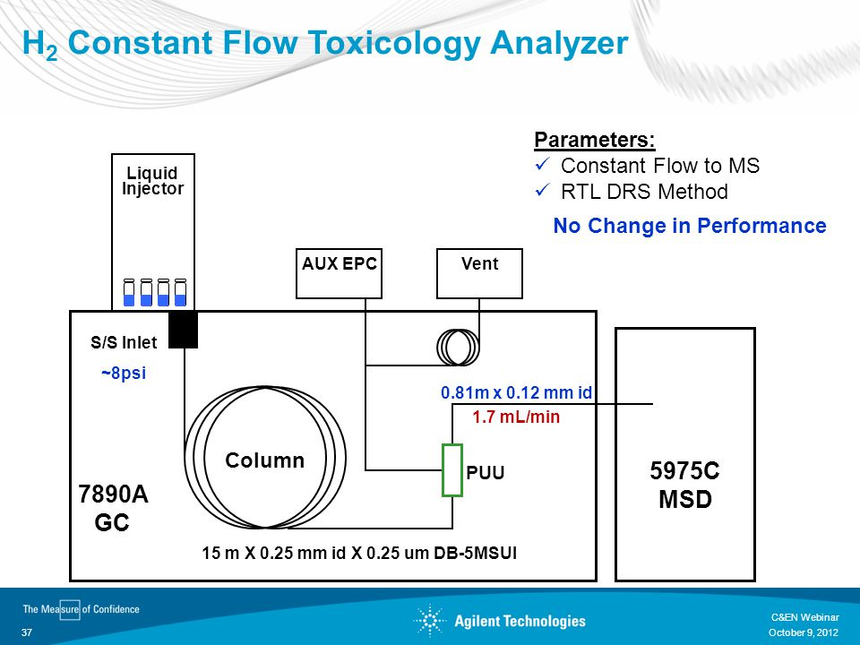 H2 Constant Flow Toxicology Analyzer