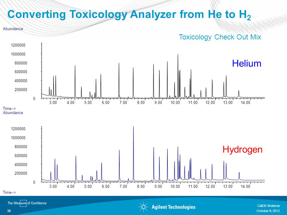 Converting Toxicology Analyzer from He to H2