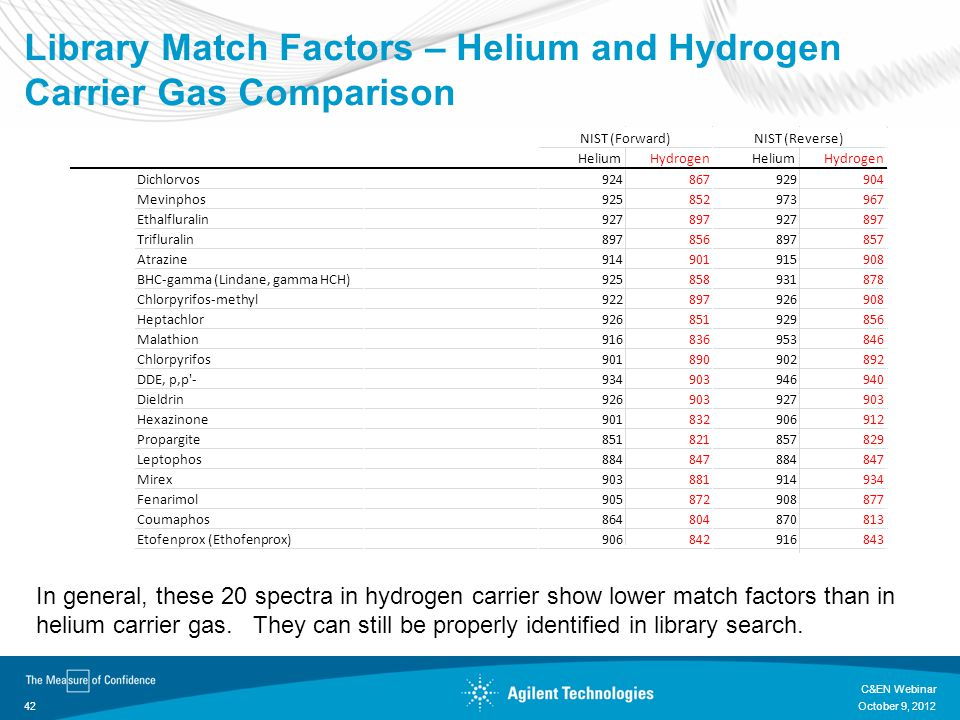 Library Match Factors – Helium and Hydrogen Carrier Gas Comparison