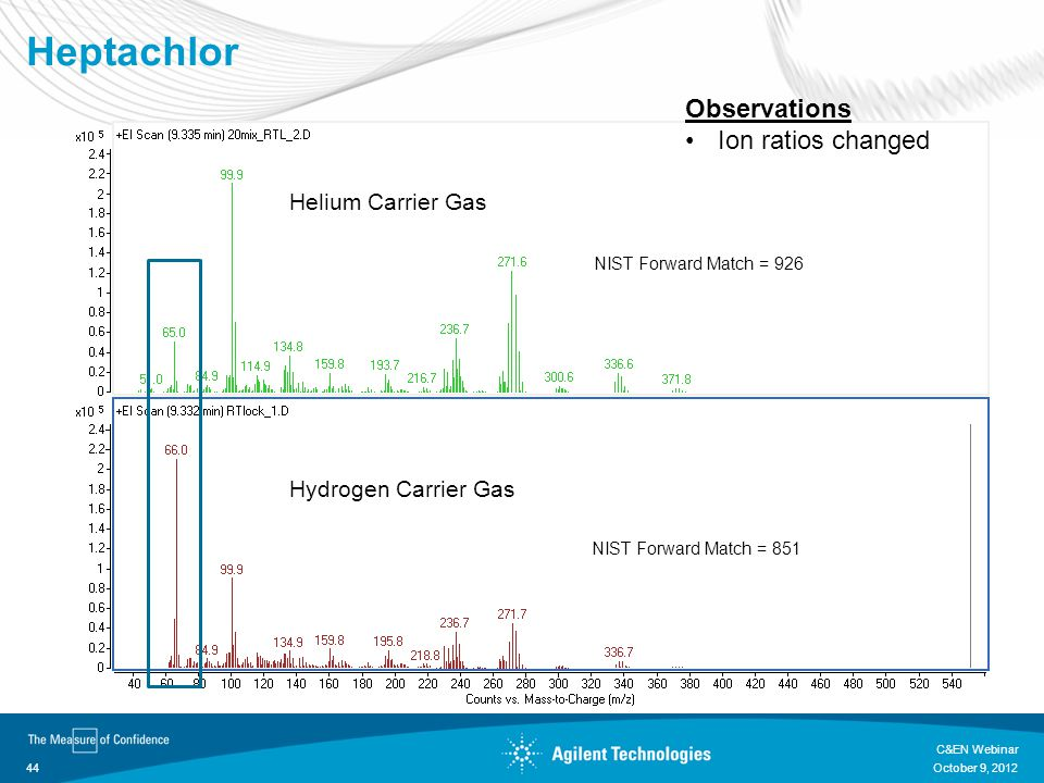 Heptachlor Observations Ion ratios changed Helium Carrier Gas