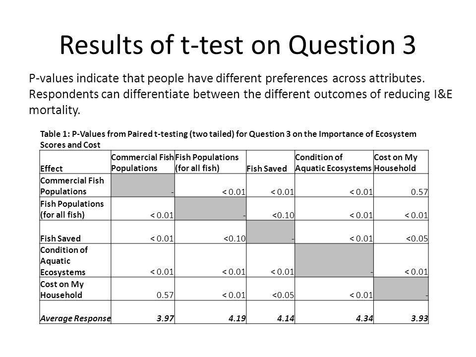 Results of t-test on Question 3