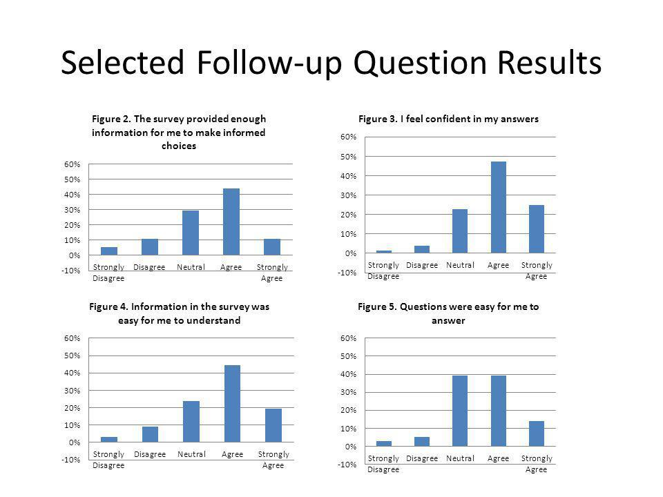 Selected Follow-up Question Results