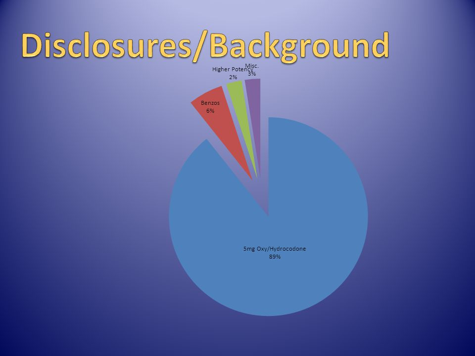 Disclosures/Background