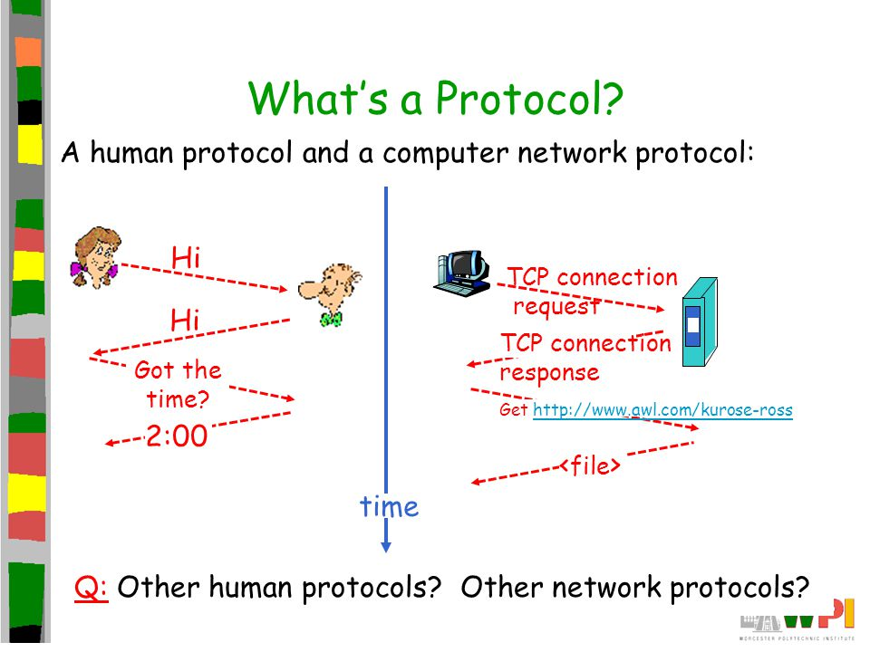What's a Protocol A human protocol and a computer network protocol: