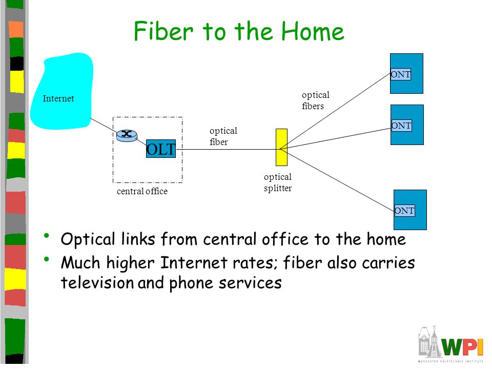 Fiber to the Home OLT Optical links from central office to the home