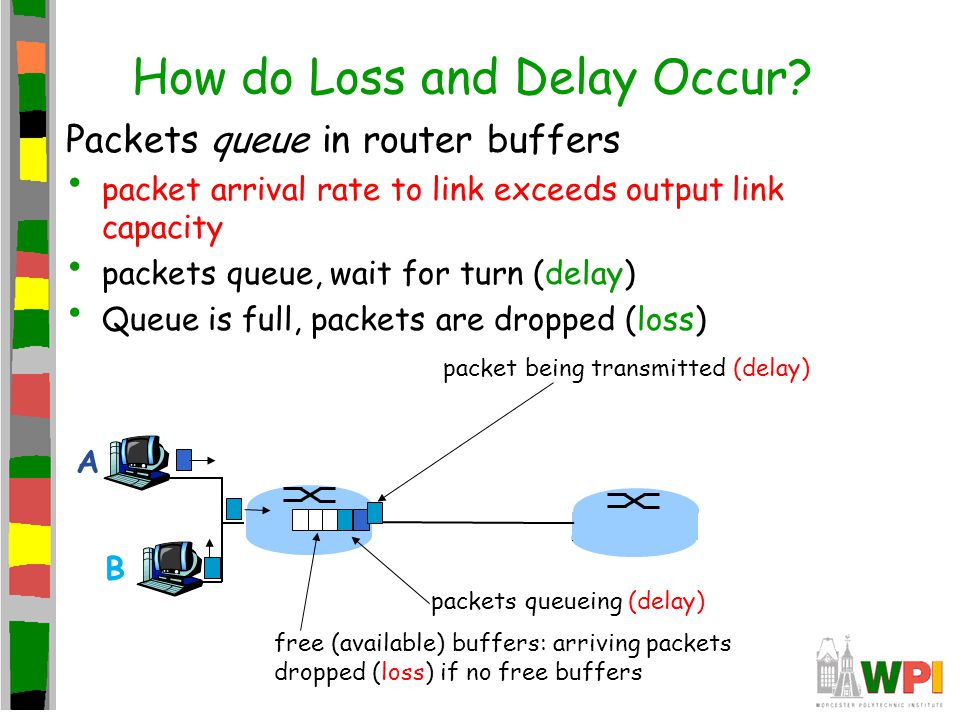 How do Loss and Delay Occur