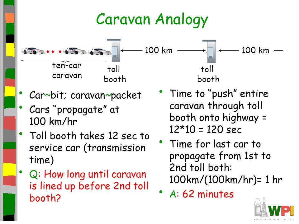 Caravan Analogy toll. booth. ten-car. caravan. 100 km. Car~bit; caravan~packet. Cars propagate at 100 km/hr.