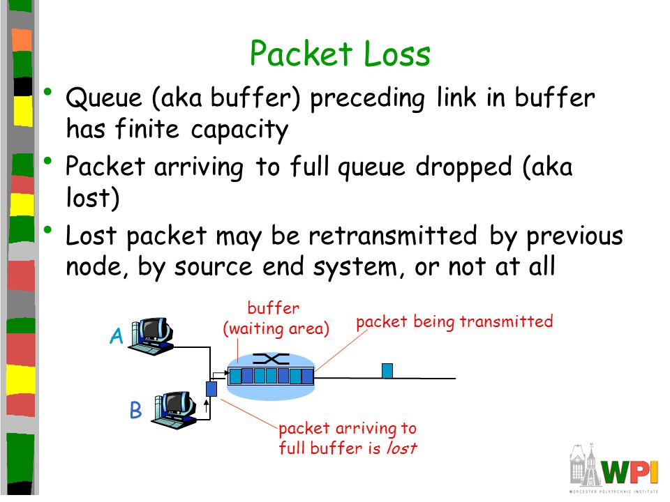 Packet Loss Queue (aka buffer) preceding link in buffer has finite capacity. Packet arriving to full queue dropped (aka lost)