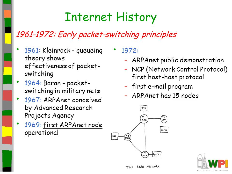 Internet History : Early packet-switching principles