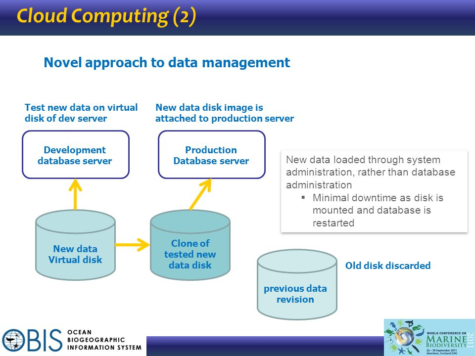 Clone of tested new data disk previous data revision