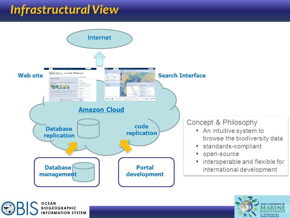 Infrastructural View Concept & Philosophy Internet Amazon Cloud