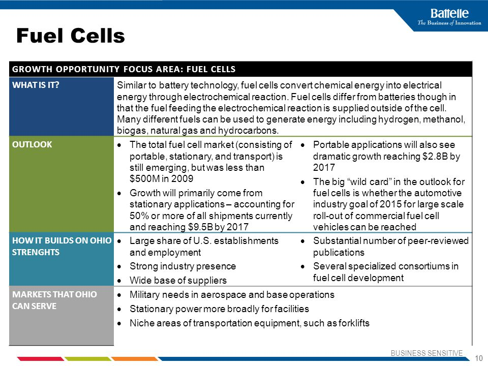 Fuel Cells GROWTH OPPORTUNITY FOCUS AREA: FUEL CELLS WHAT IS IT