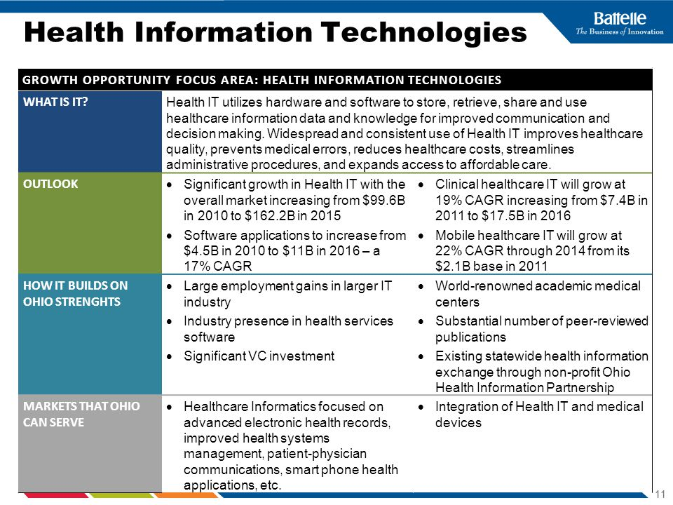 Health Information Technologies