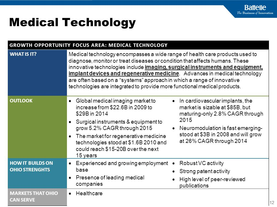 Medical Technology GROWTH OPPORTUNITY FOCUS AREA: MEDICAL TECHNOLOGY