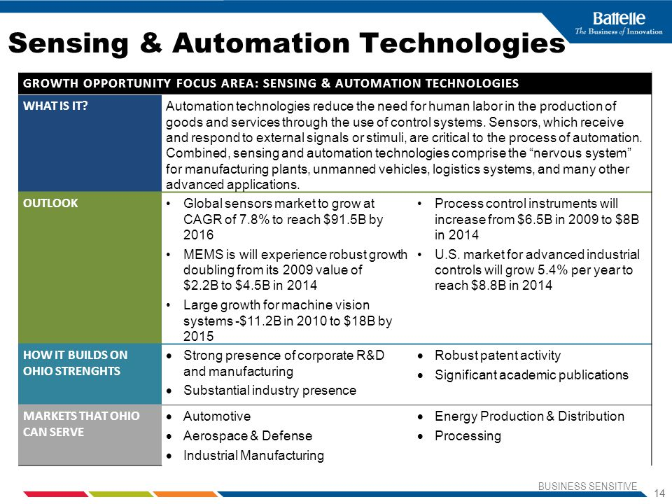 Sensing & Automation Technologies