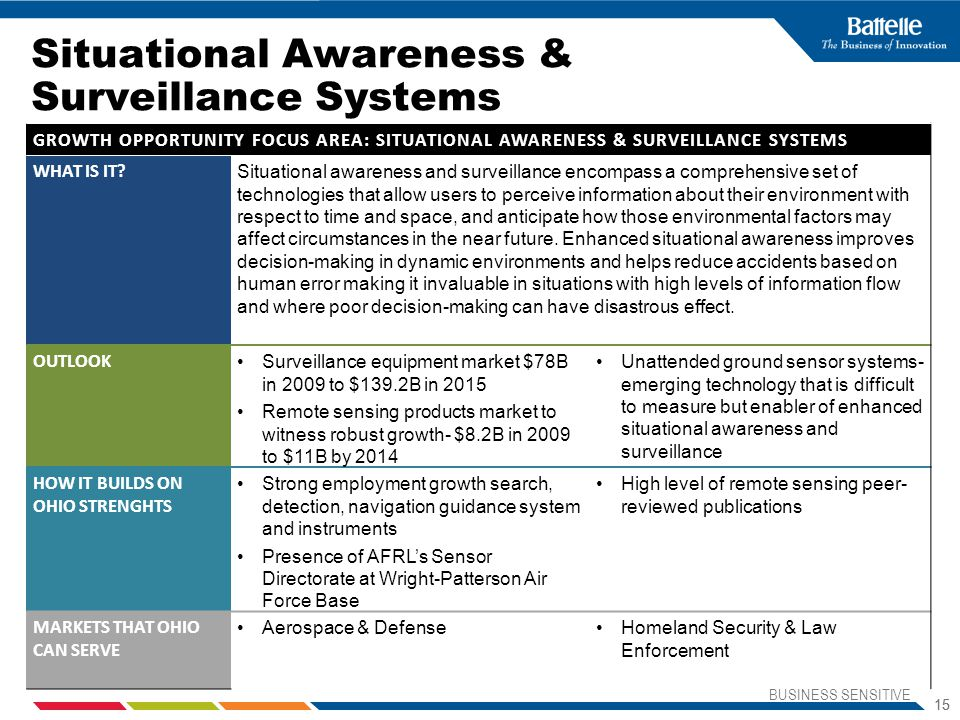 Situational Awareness & Surveillance Systems