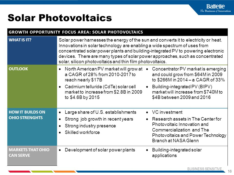 Solar Photovoltaics GROWTH OPPORTUNITY FOCUS AREA: SOLAR PHOTOVOLTAICS