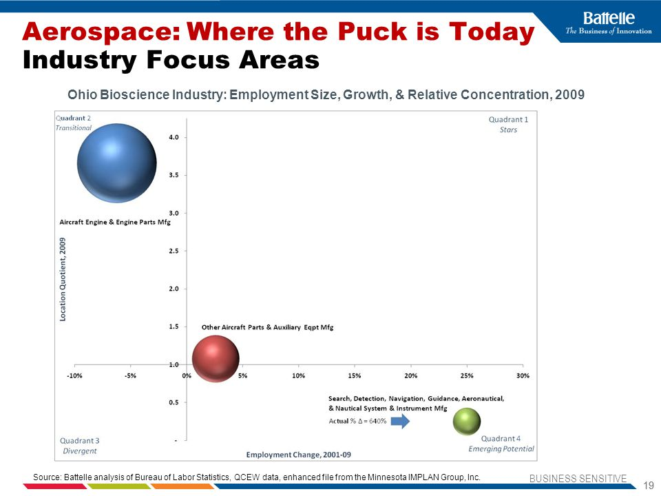 Aerospace: Where the Puck is Today Industry Focus Areas