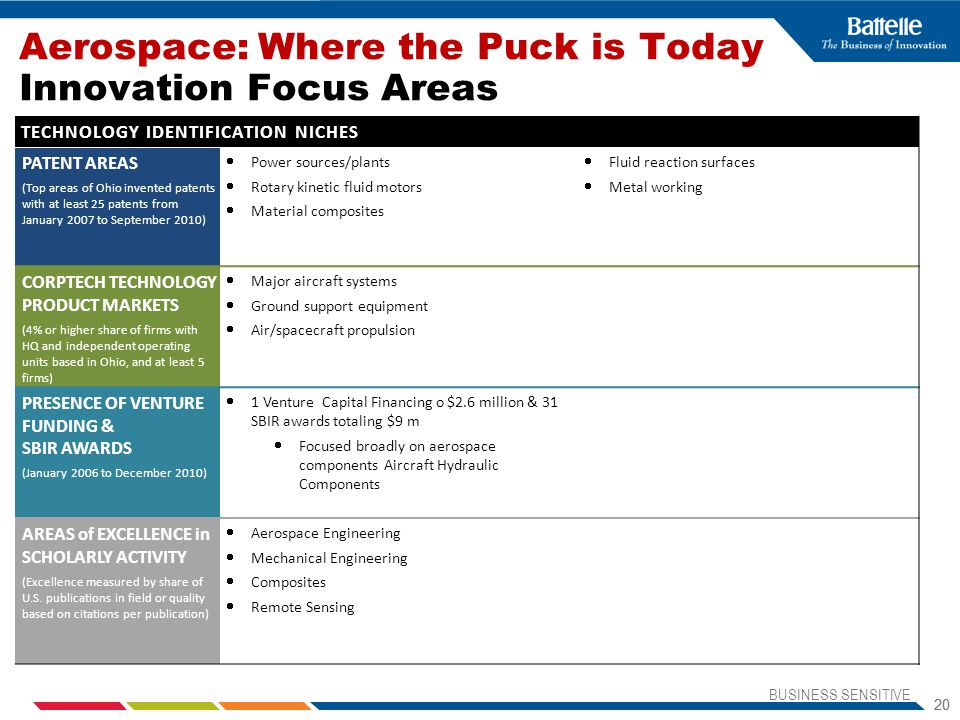 Aerospace: Where the Puck is Today Innovation Focus Areas