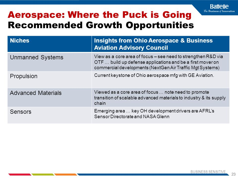 Aerospace: Where the Puck is Going Recommended Growth Opportunities