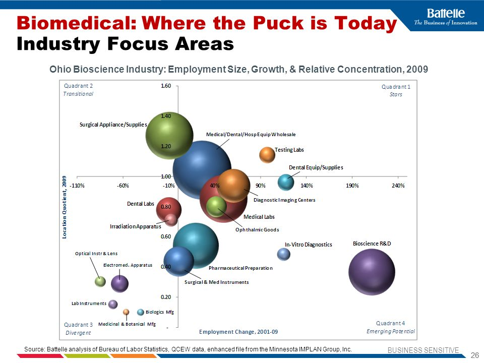 Biomedical: Where the Puck is Today Industry Focus Areas
