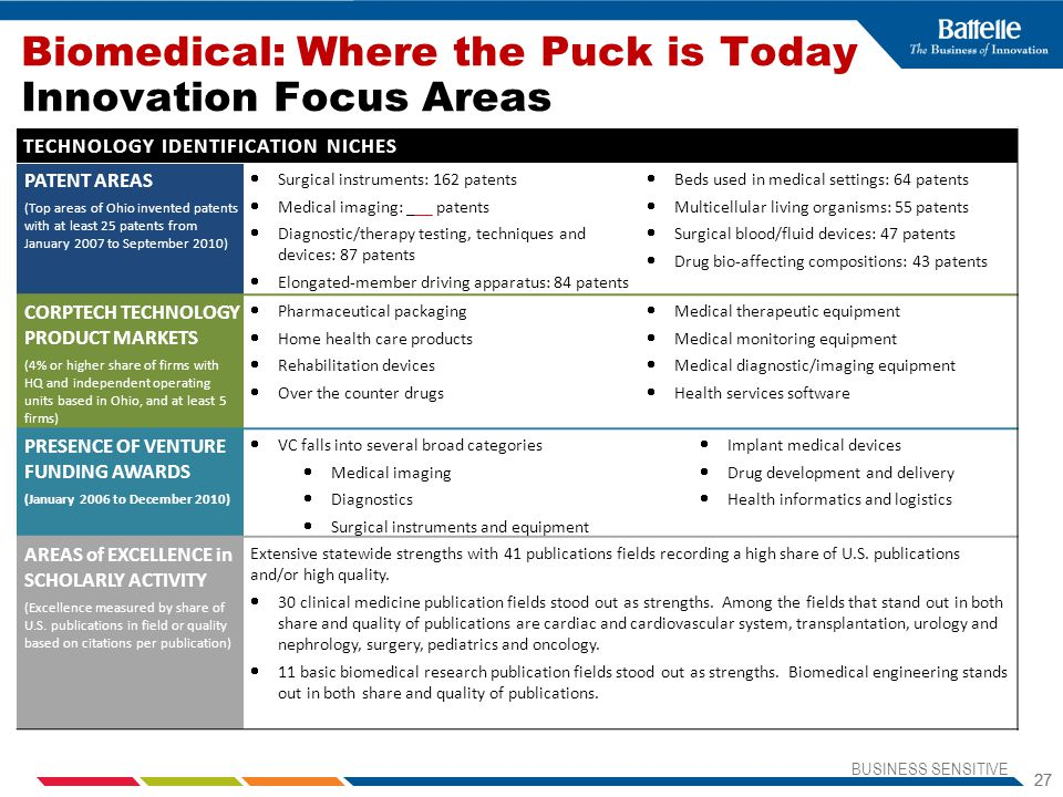 Biomedical: Where the Puck is Today Innovation Focus Areas