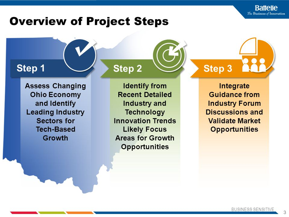 Overview of Project Steps