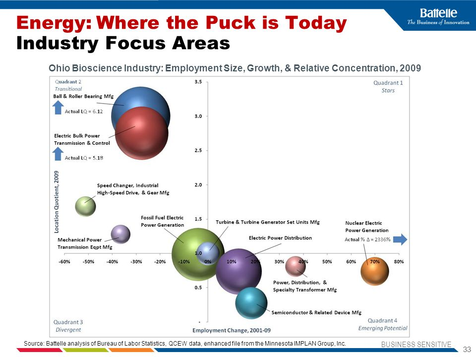Energy: Where the Puck is Today Industry Focus Areas